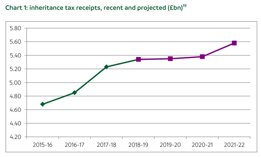 Reforms to Inheritance Tax and Death Cost rises suggest more than mere coincidence going on here